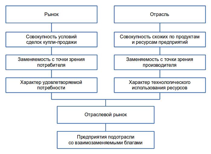 Схема структуры рынка