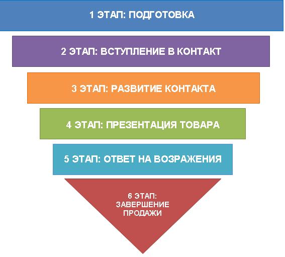 техника продаж недвижимости этапы Диаспаре