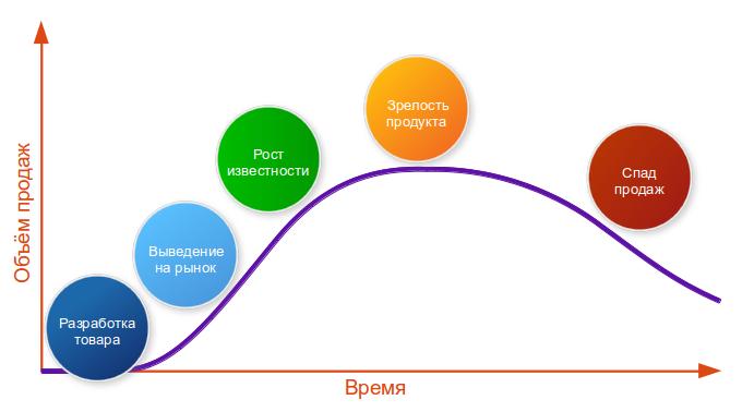 График цикла товара