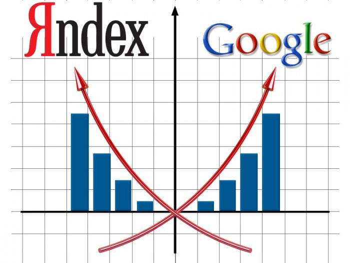 Поисковики yandex и google